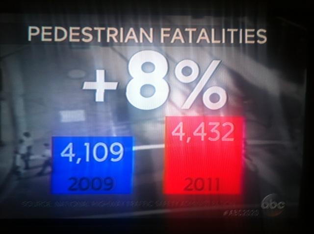 Traffic Fatalaties Up